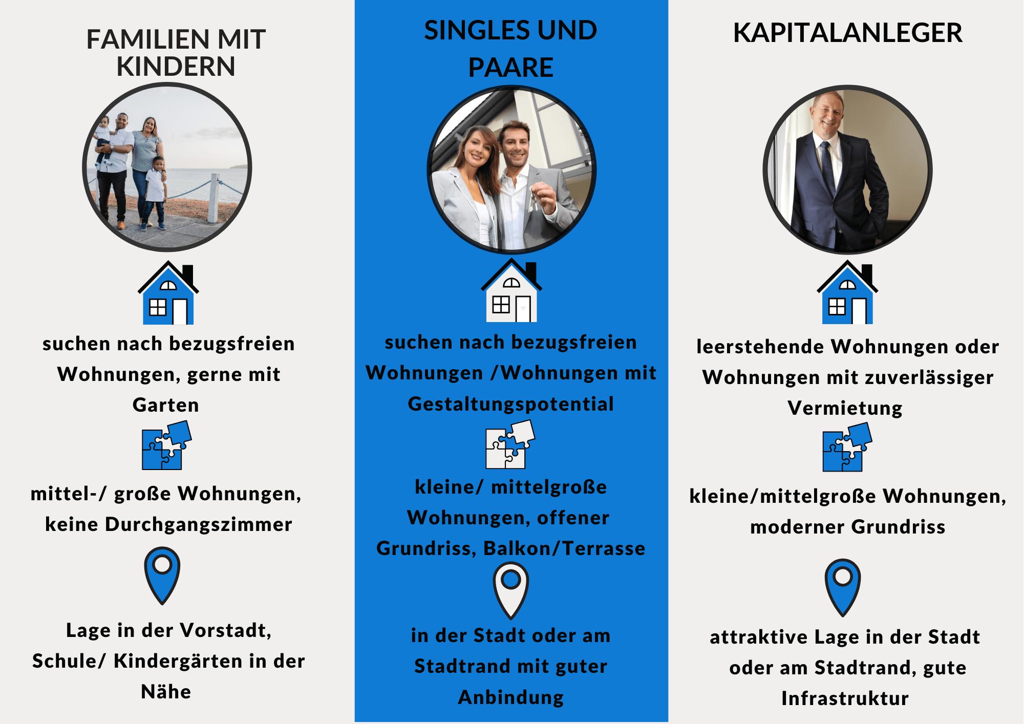 Die Zielgruppen beim Wohnungsverkauf