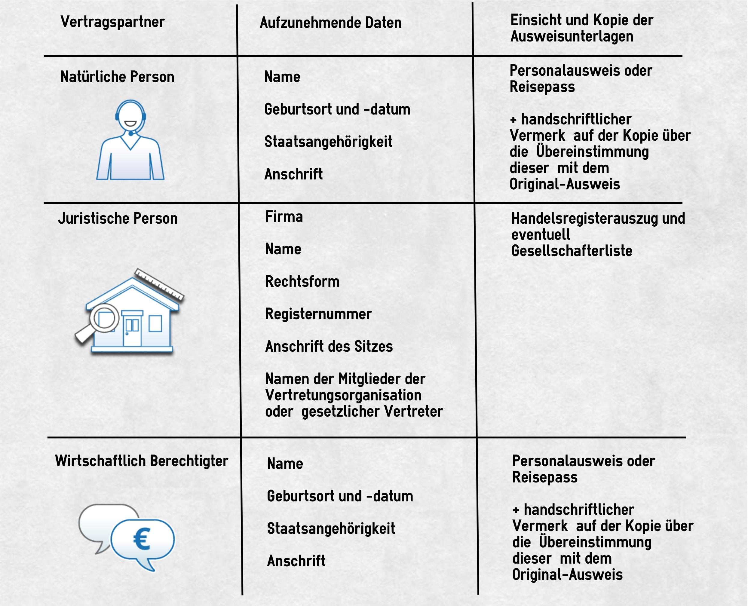 Diese Unterlagen müssen Immobilienmakler gemäß Geldwäschegesetz einsehen