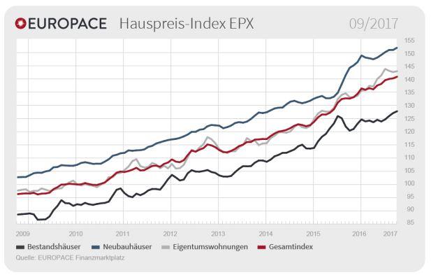 EUROPACE Hauspreis-Index 2017