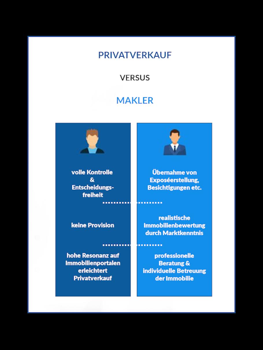 Vorteile Hausverkauf privat und mit Makler im Vergleich