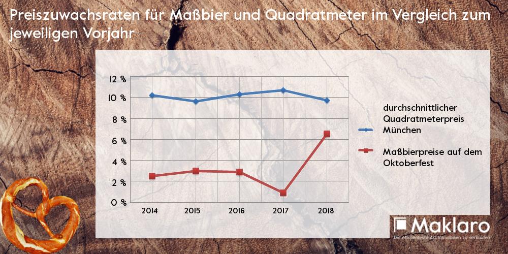 Preiszuschwachsraten Quadratmeterpreis München Maßbierpreis Oktoberfest letzte 5 Jahre