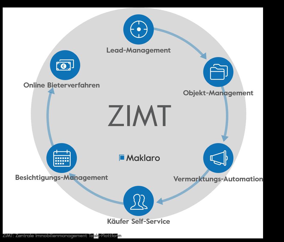 Zentrale Immobilienmanagement Tools (ZIMT) von Maklaro