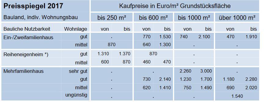 Bodenrichtwert-Tabelle aus Stuttgart