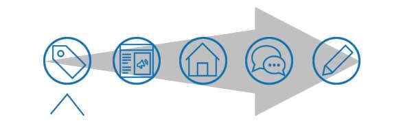 Hausverkauf-Prozess in 5 Schritten Navigation 1