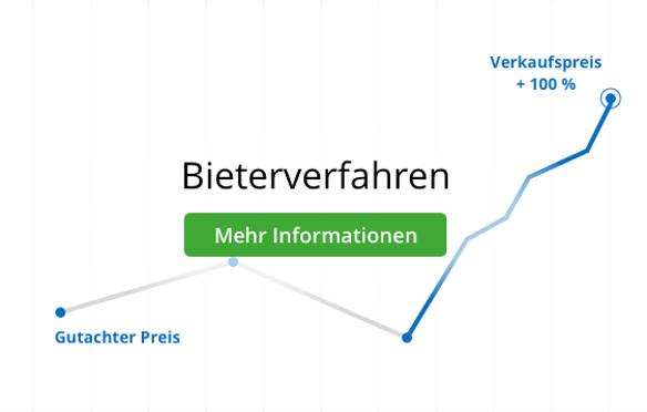 Online-Bieterverfahren in Münster Teaserbild Button