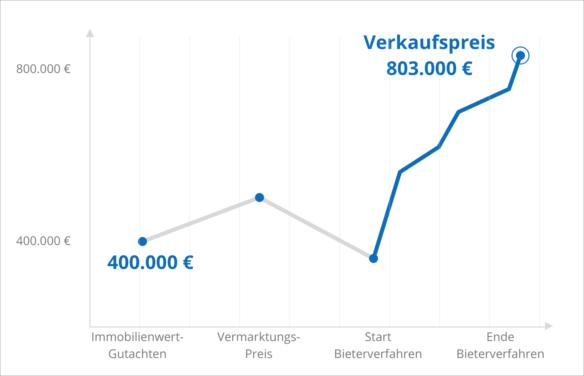 Preiswachstum des Münsteraner Mehrfamiliehauses über den Verkaufsprozess hinweg