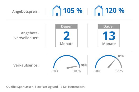 Studie zu Immobilienpreisen