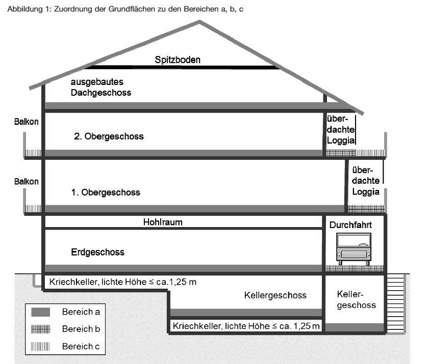 Schaubild zur Bruttogrundfläche einer Immobilie