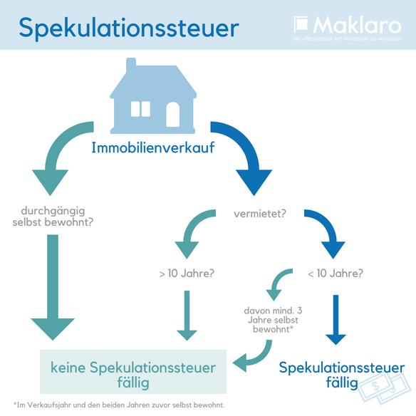 Spekulationssteuer Immobilienverkauf